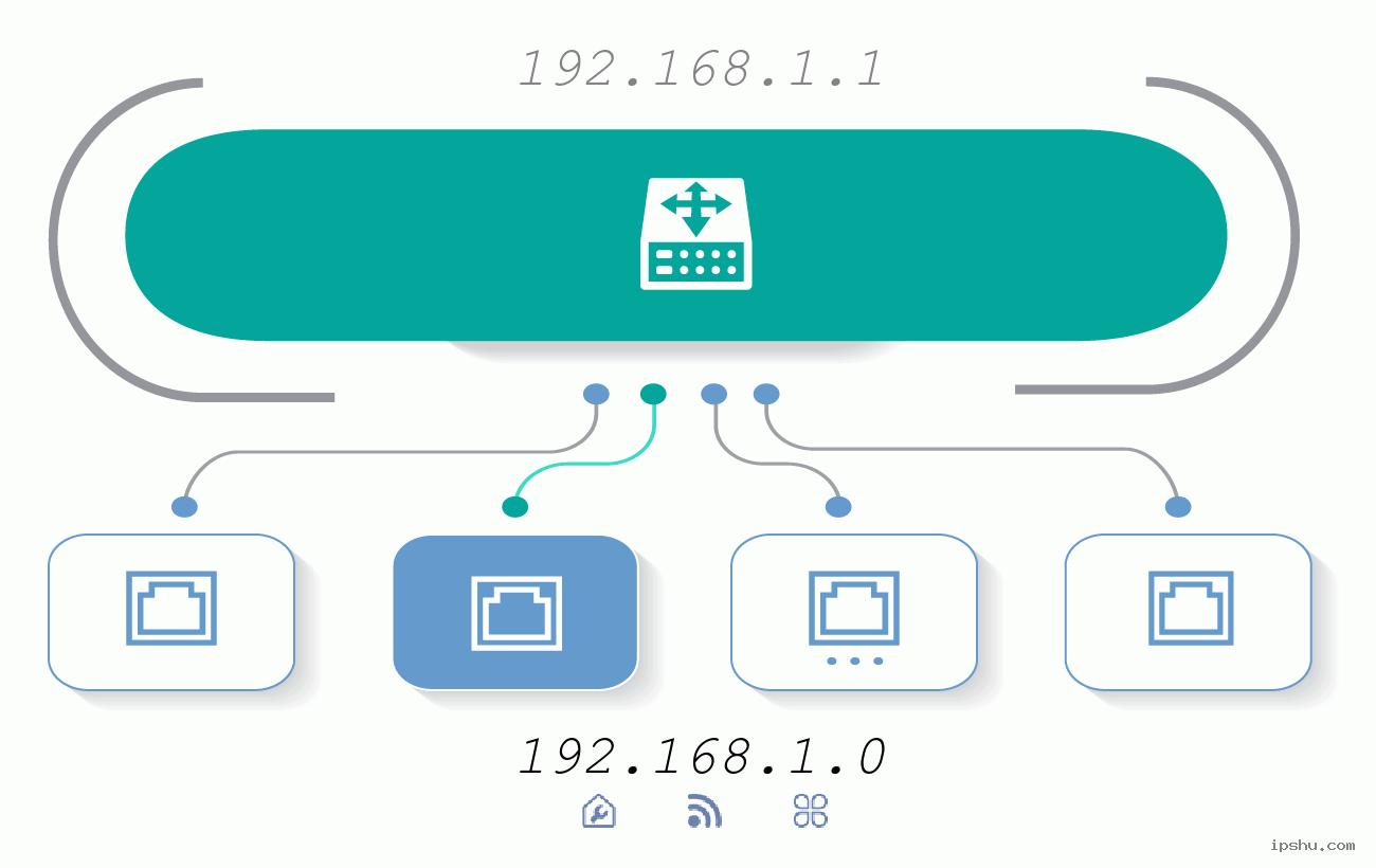 192.168.1.0 Ký hiệu địa chỉ IP mạng riêng